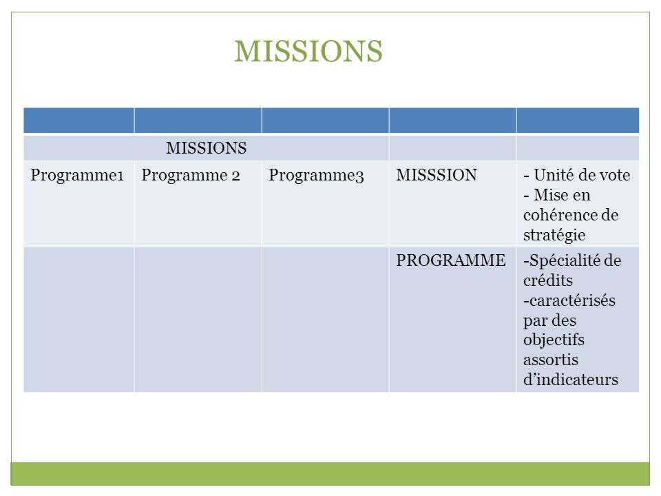 MISSIONS MISSIONS Programme1 Programme 2 Programme3 MISSSION