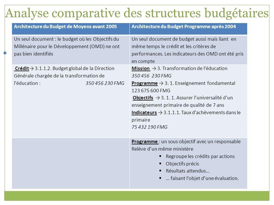 Analyse comparative des structures budgétaires