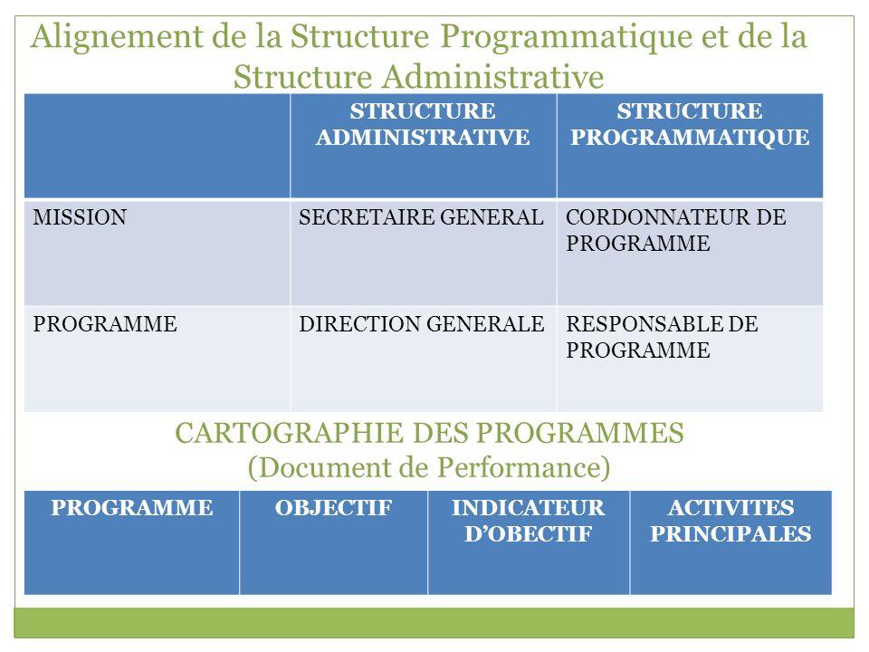 Alignement de la Structure Programmatique et de la Structure Administrative