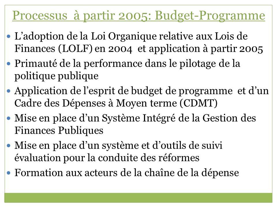 Processus à partir 2005: Budget-Programme