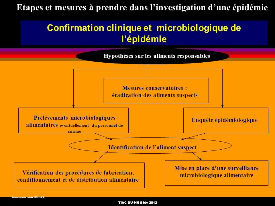 Etapes et mesures à prendre dans l'investigation d'une épidémie