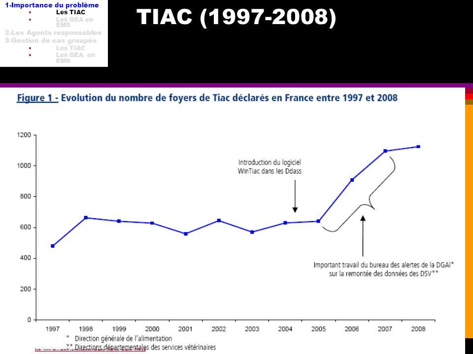 TIAC (1997-2008) 1-Importance du problème 2-Les Agents responsables