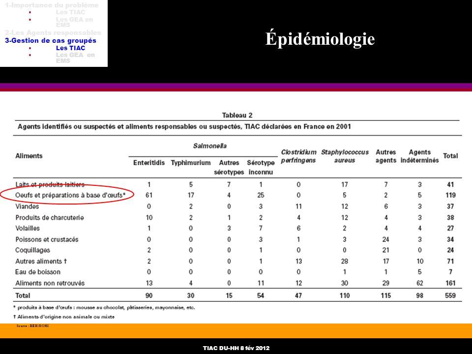 Épidémiologie 1-Importance du problème 2-Les Agents responsables