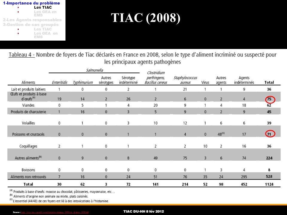 TIAC (2008) 1-Importance du problème 2-Les Agents responsables
