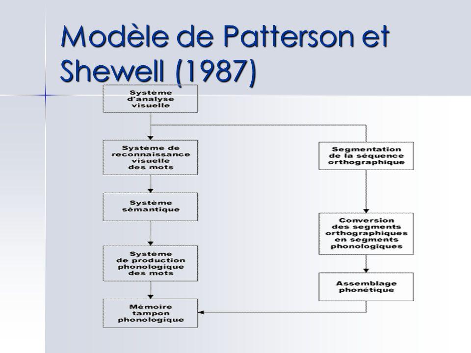 Modèle de Patterson et Shewell (1987)