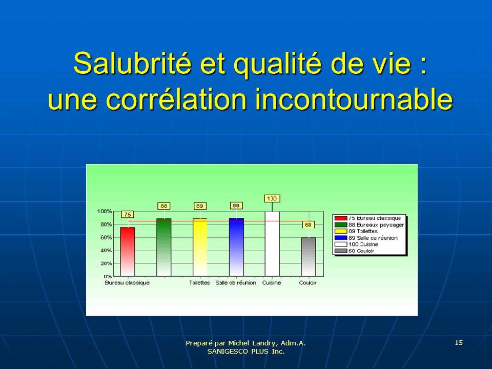Salubrité et qualité de vie : une corrélation incontournable