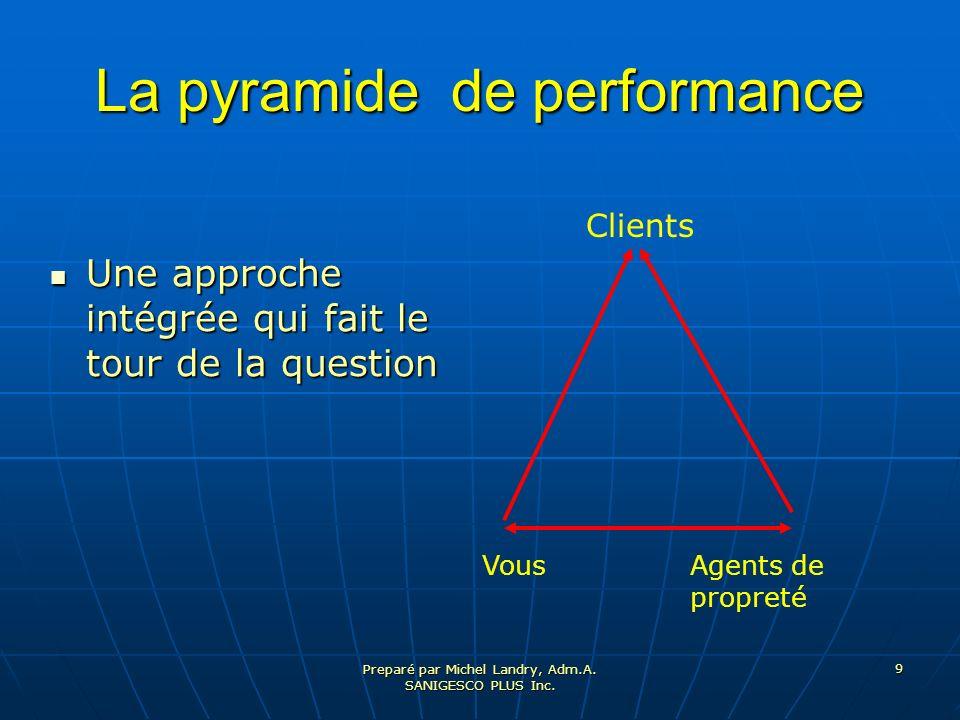 La pyramide de performance