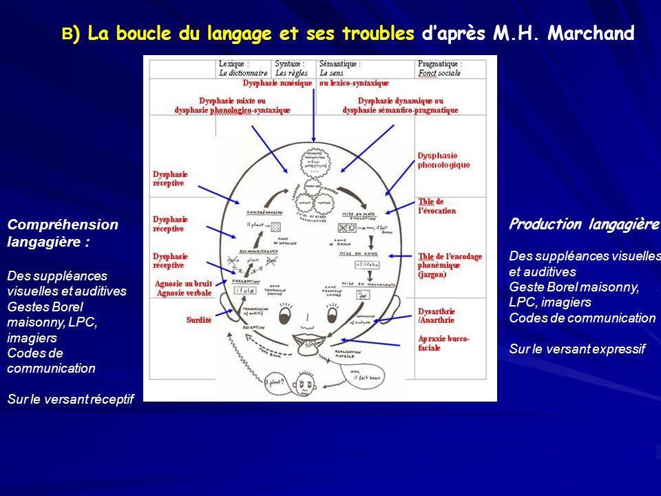 B) La boucle du langage et ses troubles d'après M.H. Marchand
