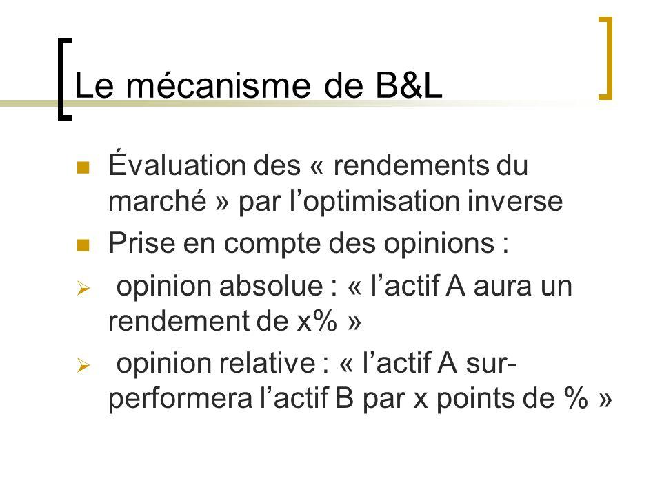 Le mécanisme de B&L Évaluation des « rendements du marché » par l'optimisation inverse. Prise en compte des opinions :