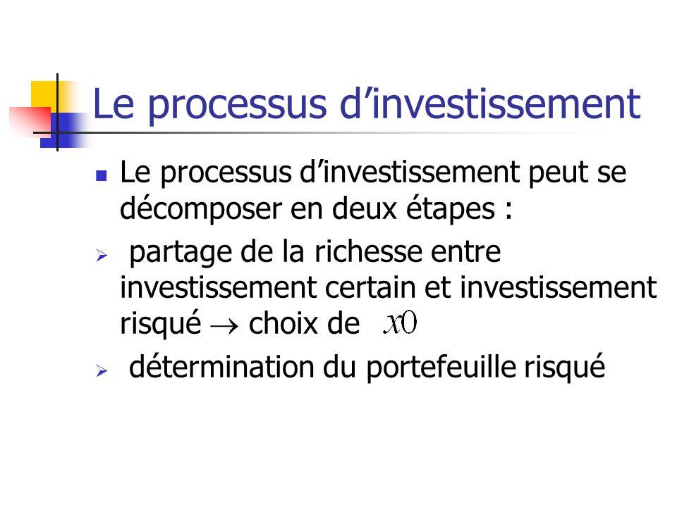 Le processus d'investissement