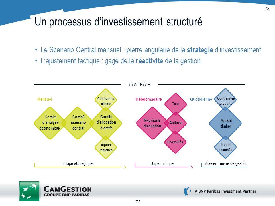 Un processus d'investissement structuré