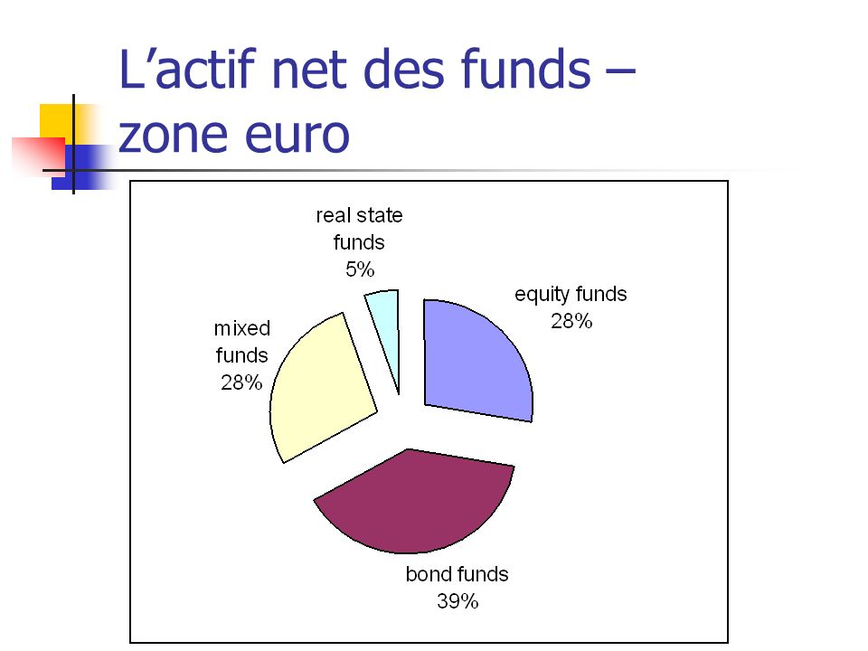 L'actif net des funds – zone euro