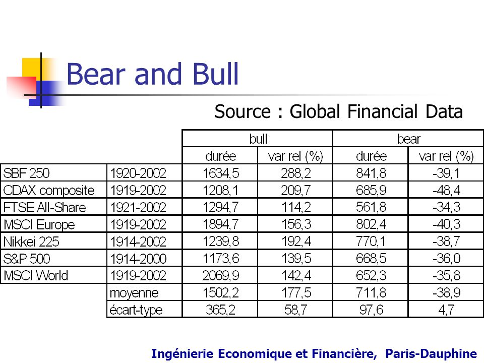 Bear and Bull Source : Global Financial Data