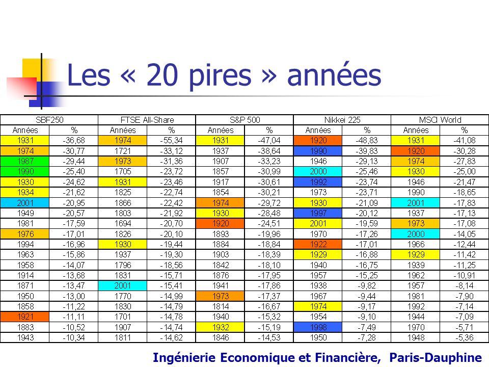 Les « 20 pires » années Ingénierie Economique et Financière, Paris-Dauphine