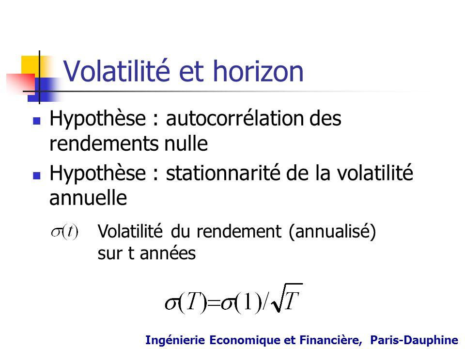 Volatilité et horizon Hypothèse : autocorrélation des rendements nulle