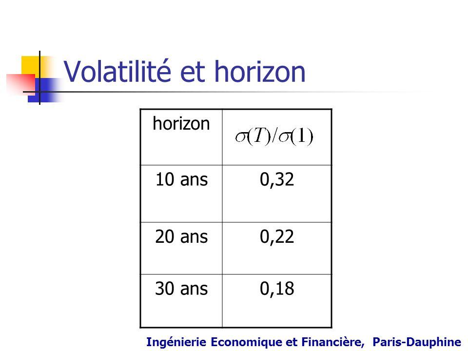 Volatilité et horizon horizon 10 ans 0,32 20 ans 0,22 30 ans 0,18