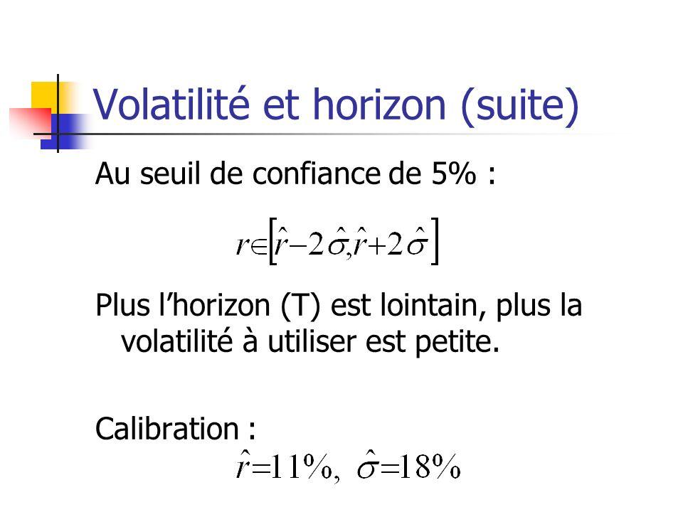 Volatilité et horizon (suite)