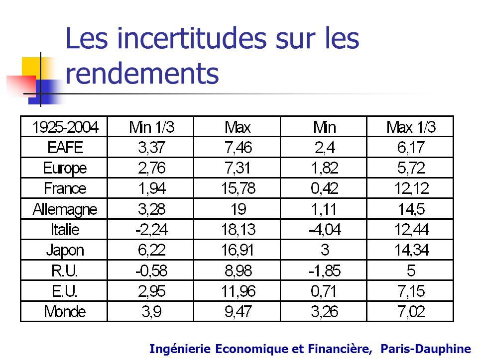 Les incertitudes sur les rendements