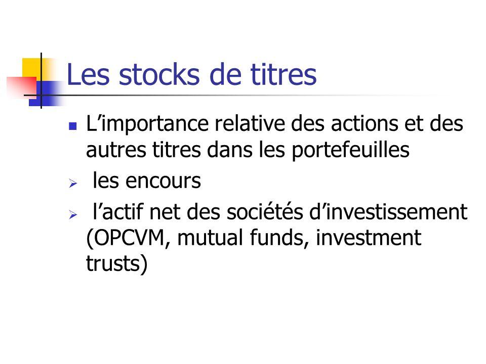 Les stocks de titres L'importance relative des actions et des autres titres dans les portefeuilles.