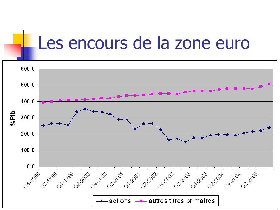 Les encours de la zone euro