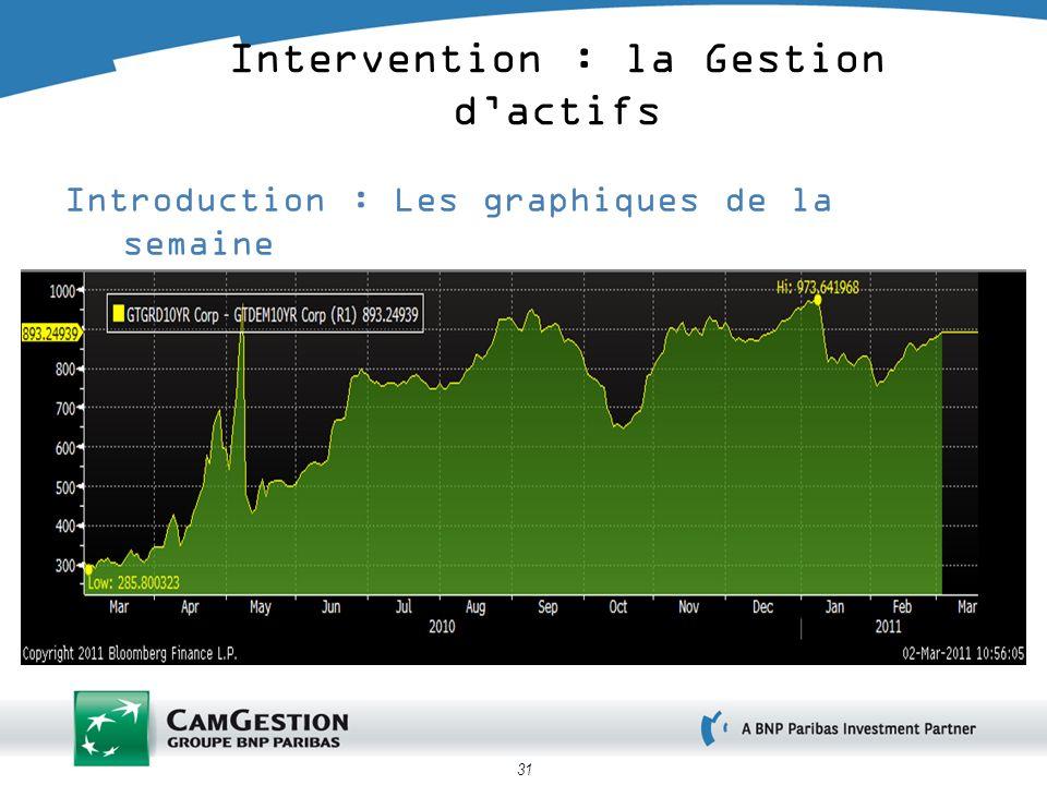 Intervention : la Gestion d'actifs