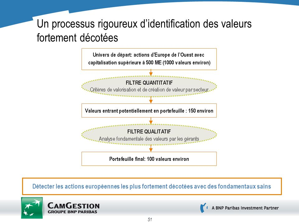 Un processus rigoureux d'identification des valeurs fortement décotées