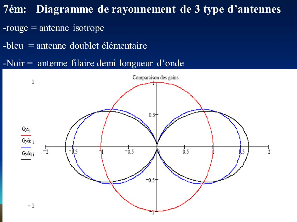7ém: Diagramme de rayonnement de 3 type d'antennes