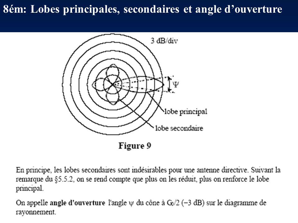 8ém: Lobes principales, secondaires et angle d'ouverture
