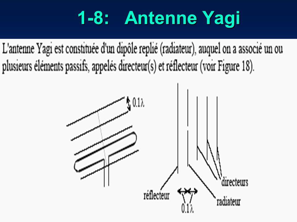 1-8: Antenne Yagi
