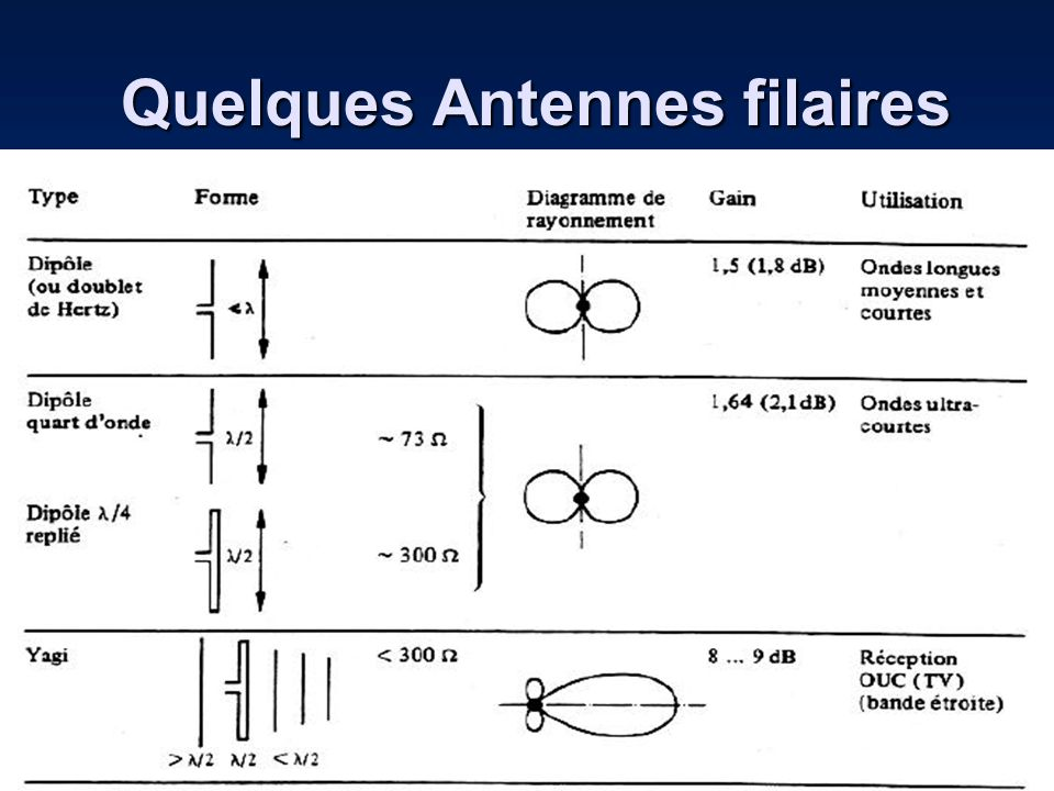 Quelques Antennes filaires