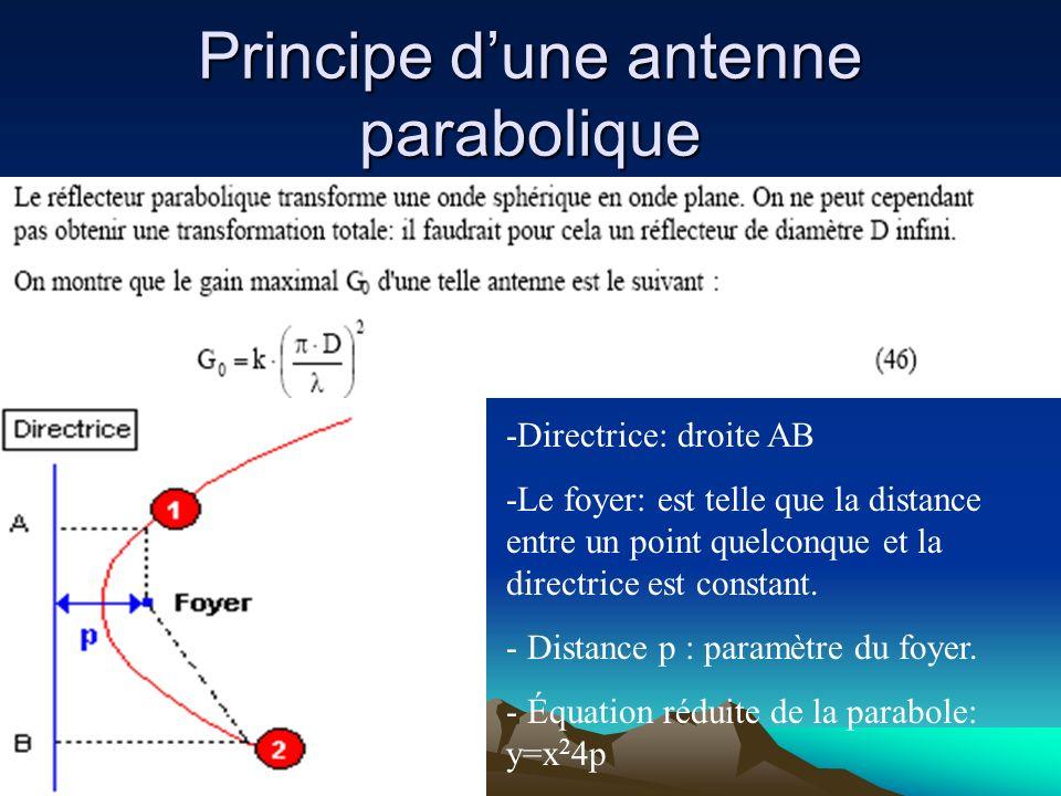 Principe d'une antenne parabolique