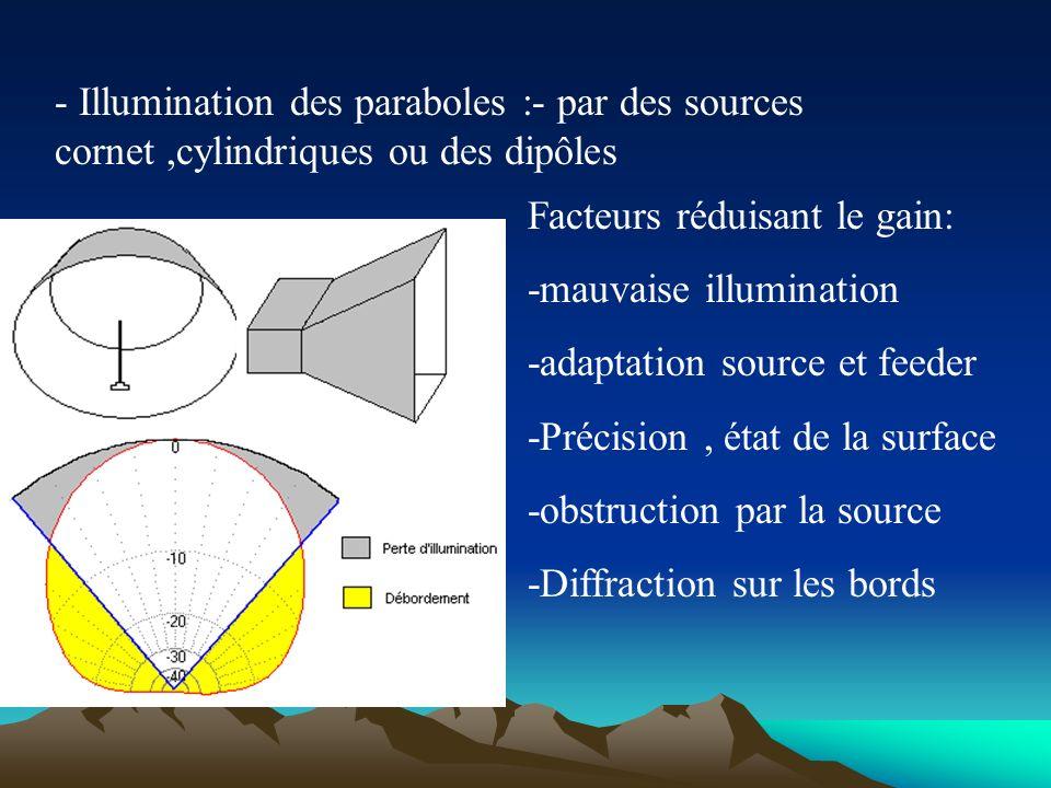 - Illumination des paraboles :- par des sources cornet ,cylindriques ou des dipôles