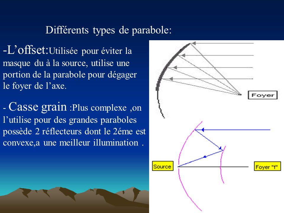 Différents types de parabole: