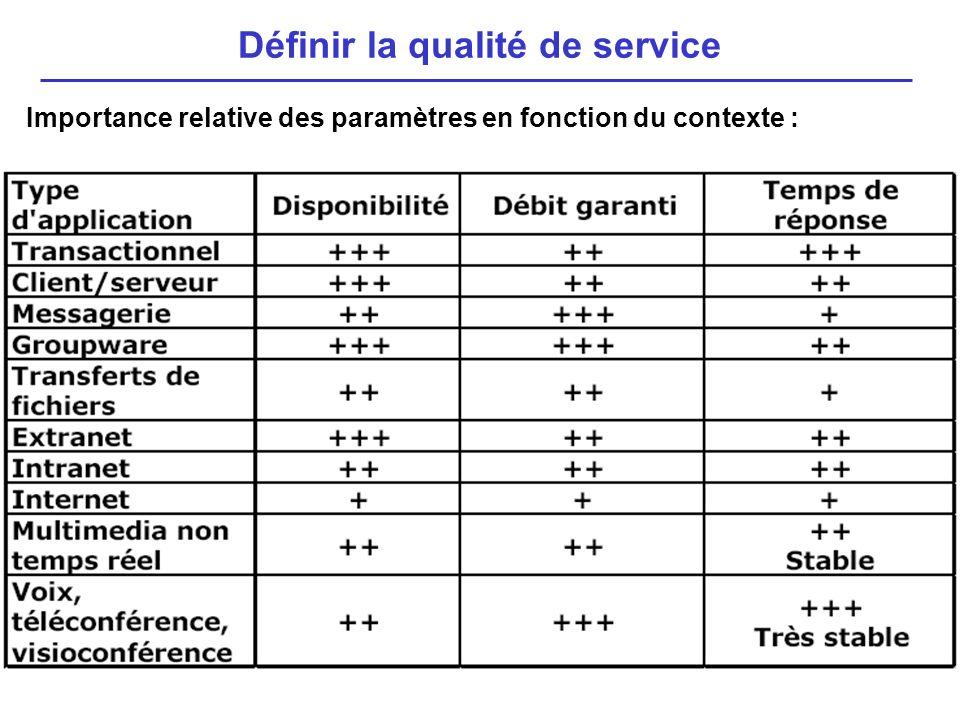 Définir la qualité de service