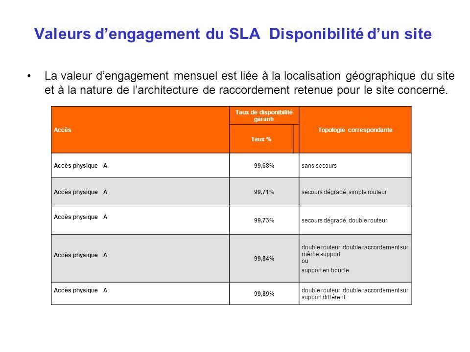 Valeurs d'engagement du SLA Disponibilité d'un site