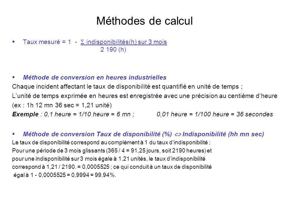 Méthodes de calcul Taux mesuré = 1 -  indisponibilités(h) sur 3 mois 2 190 (h) Méthode de conversion en heures industrielles.