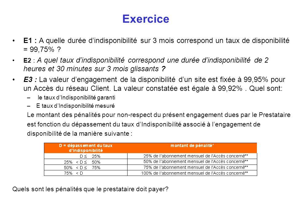 Exercice E1 : A quelle durée d'indisponibilité sur 3 mois correspond un taux de disponibilité = 99,75%