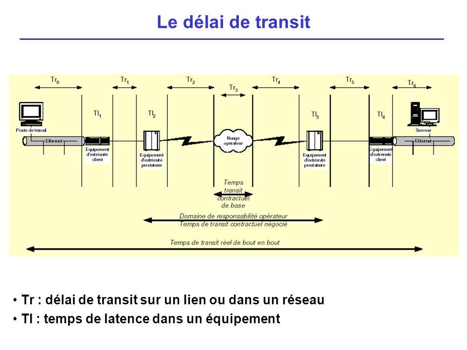 Le délai de transit • Tr : délai de transit sur un lien ou dans un réseau.