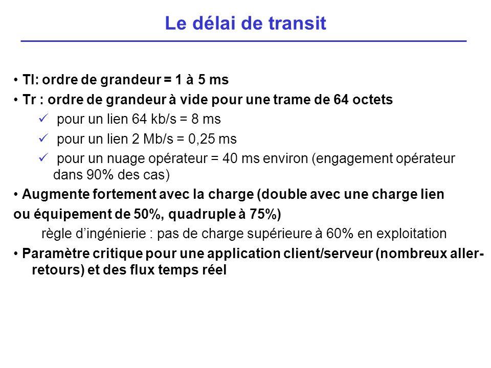 Le délai de transit • Tl: ordre de grandeur = 1 à 5 ms
