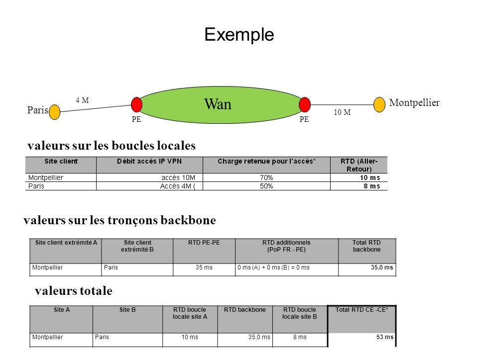 Exemple Wan valeurs sur les boucles locales