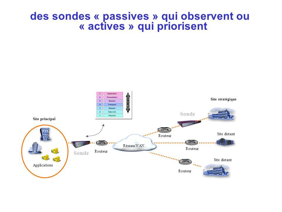 des sondes « passives » qui observent ou « actives » qui priorisent