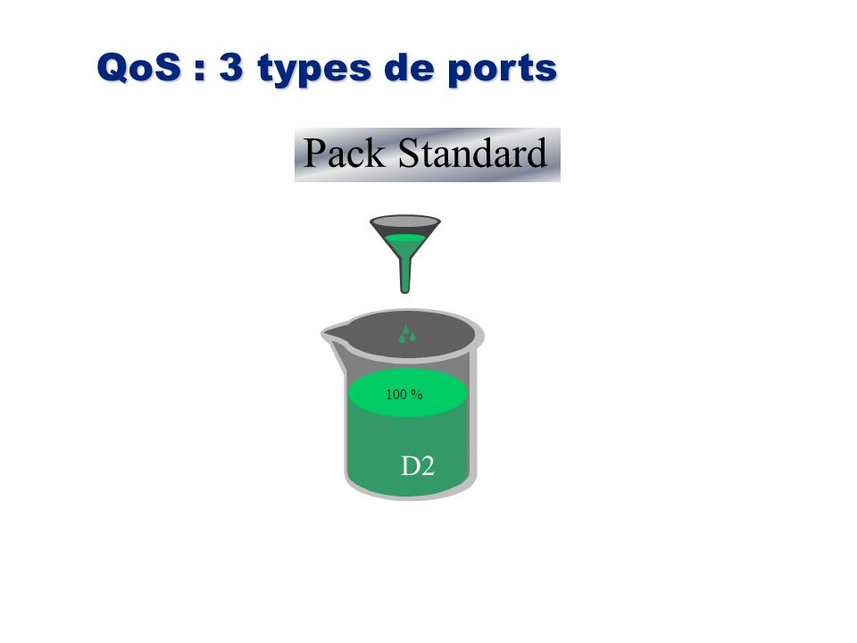 QoS : 3 types de ports Pack Standard 100 % D2 60 % 30 % 10 %