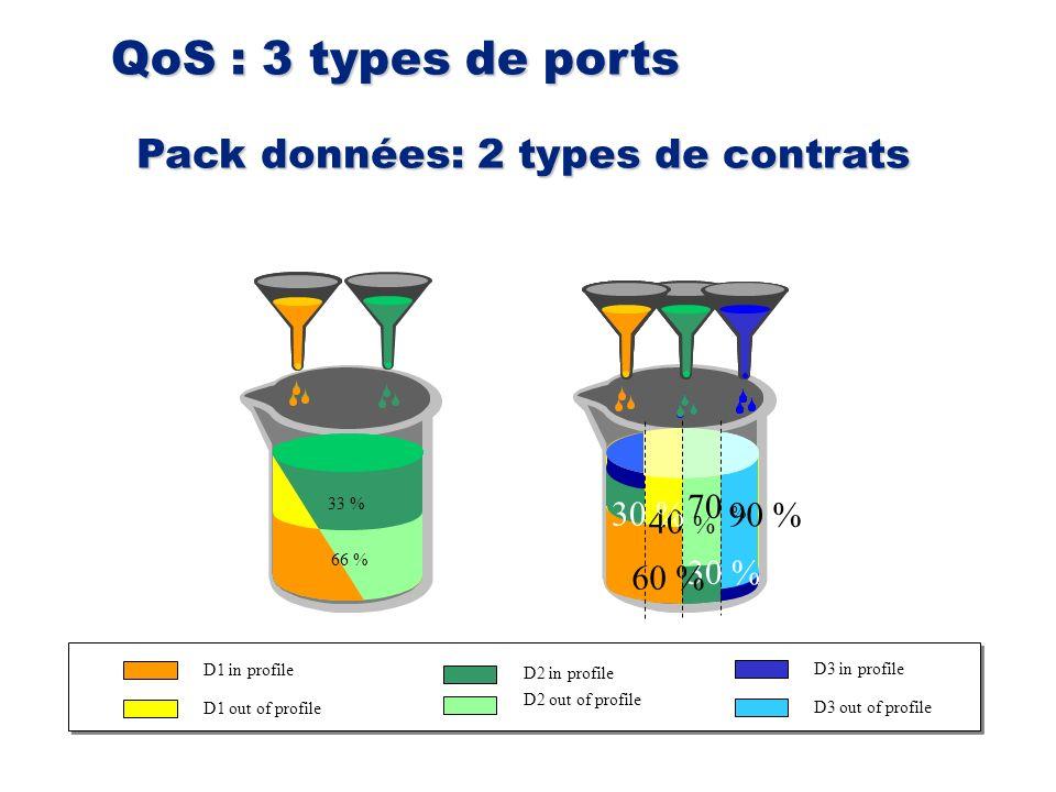 Pack données: 2 types de contrats