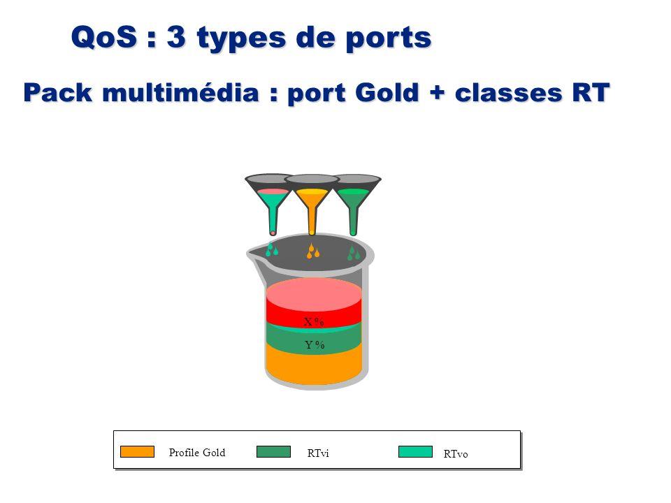 QoS : 3 types de ports Pack multimédia : port Gold + classes RT 100 %