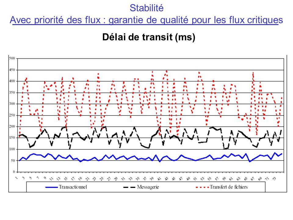 Stabilité Avec priorité des flux : garantie de qualité pour les flux critiques