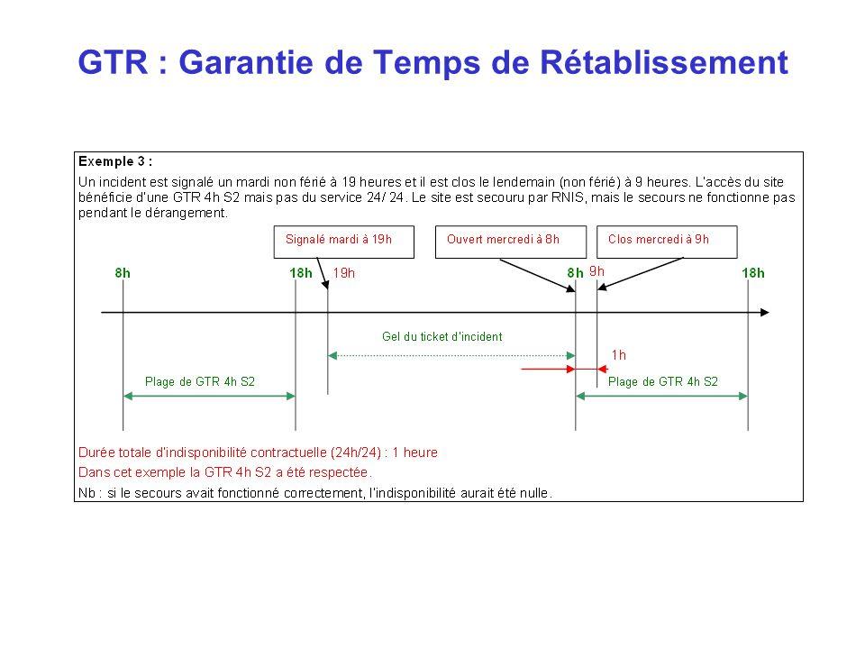 GTR : Garantie de Temps de Rétablissement