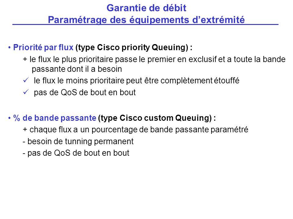 Garantie de débit Paramétrage des équipements d'extrémité