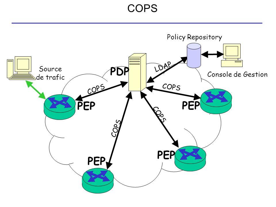 COPS PDP PEP PEP PEP PEP Policy Repository LDAP Source de trafic