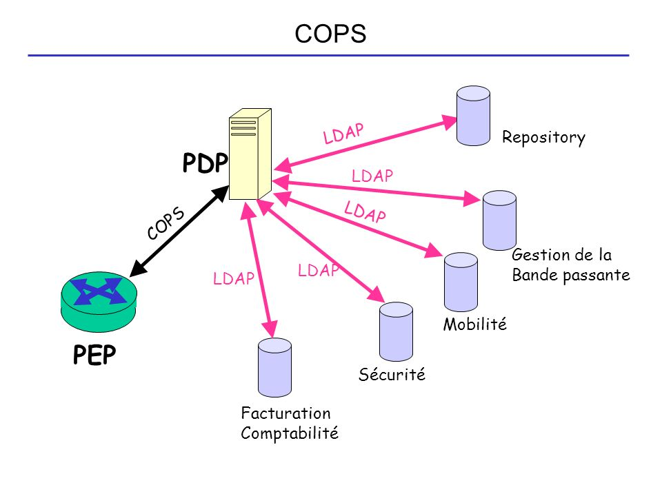 COPS PDP PEP LDAP Repository LDAP LDAP COPS Gestion de la