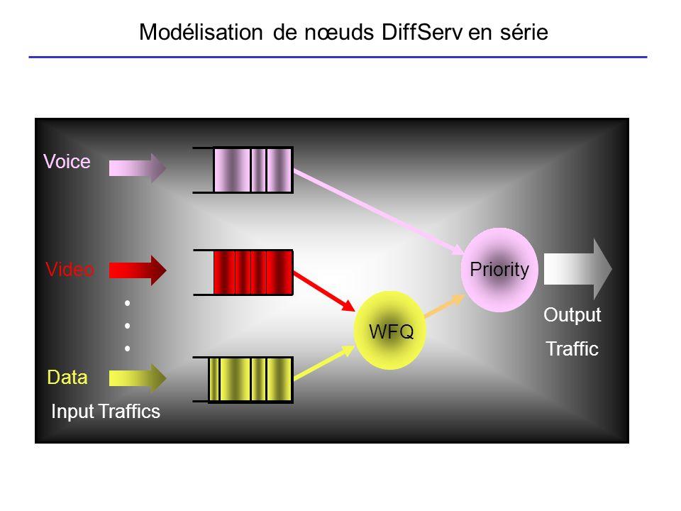 Modélisation de nœuds DiffServ en série
